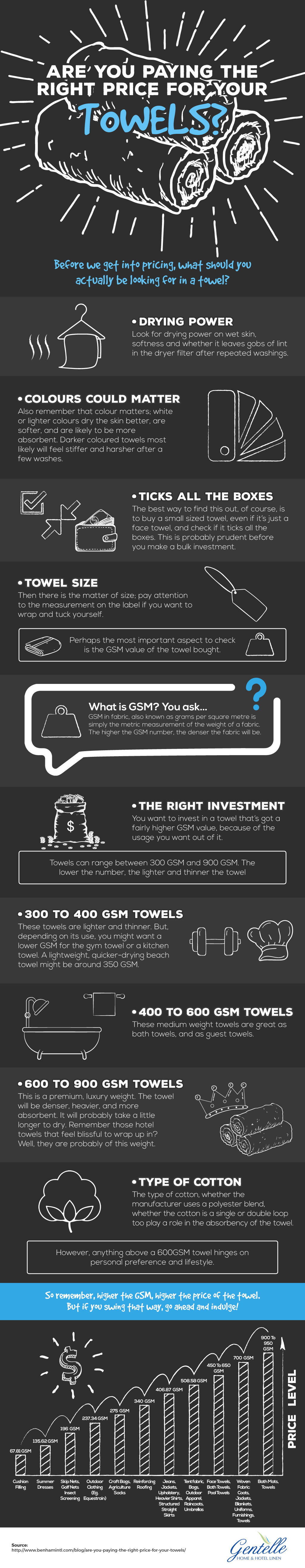 Infographic: Are you paying the right price for your towels?